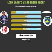 Loiik Landre vs Abdallah Ndour h2h player stats
