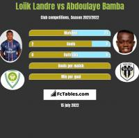 Loiik Landre vs Abdoulaye Bamba h2h player stats
