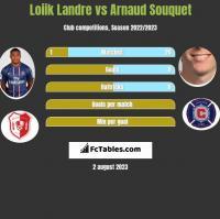 Loiik Landre vs Arnaud Souquet h2h player stats