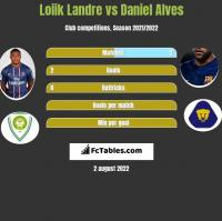 Loiik Landre vs Daniel Alves h2h player stats