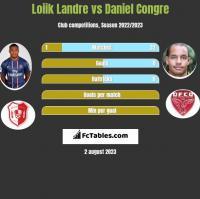 Loiik Landre vs Daniel Congre h2h player stats