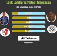 Loiik Landre vs Faitout Maouassa h2h player stats