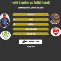 Loiik Landre vs Fethi Harek h2h player stats