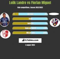 Loiik Landre vs Florian Miguel h2h player stats
