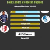 Loiik Landre vs Gaetan Paquiez h2h player stats