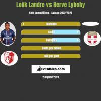 Loiik Landre vs Herve Lybohy h2h player stats
