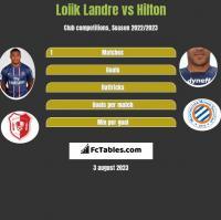 Loiik Landre vs Hilton h2h player stats