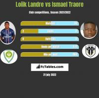 Loiik Landre vs Ismael Traore h2h player stats