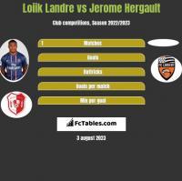 Loiik Landre vs Jerome Hergault h2h player stats