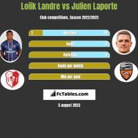 Loiik Landre vs Julien Laporte h2h player stats