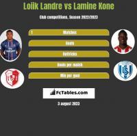 Loiik Landre vs Lamine Kone h2h player stats