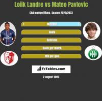 Loiik Landre vs Mateo Pavlovic h2h player stats