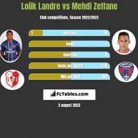 Loiik Landre vs Mehdi Zeffane h2h player stats