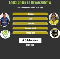Loiik Landre vs Neven Subotic h2h player stats