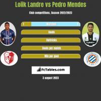 Loiik Landre vs Pedro Mendes h2h player stats