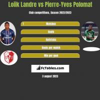 Loiik Landre vs Pierre-Yves Polomat h2h player stats