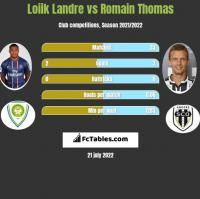 Loiik Landre vs Romain Thomas h2h player stats