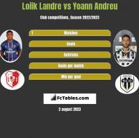 Loiik Landre vs Yoann Andreu h2h player stats