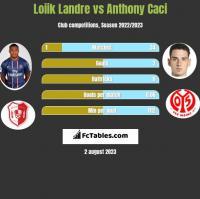 Loiik Landre vs Anthony Caci h2h player stats