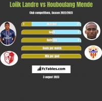 Loiik Landre vs Houboulang Mende h2h player stats