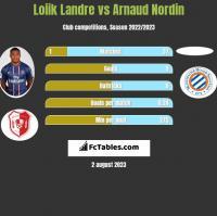 Loiik Landre vs Arnaud Nordin h2h player stats
