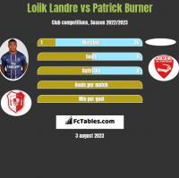 Loiik Landre vs Patrick Burner h2h player stats