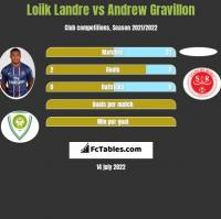 Loiik Landre vs Andrew Gravillon h2h player stats