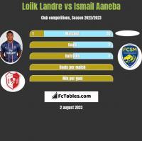 Loiik Landre vs Ismail Aaneba h2h player stats