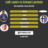 Loiik Landre vs Armand Lauriente h2h player stats