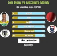 Lois Diony vs Alexandre Mendy h2h player stats