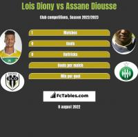 Lois Diony vs Assane Diousse h2h player stats