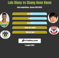 Lois Diony vs Chang-Hoon Kwon h2h player stats