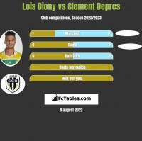 Lois Diony vs Clement Depres h2h player stats