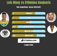 Lois Diony vs Efthimios Koulouris h2h player stats