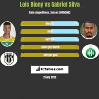 Lois Diony vs Gabriel Silva h2h player stats