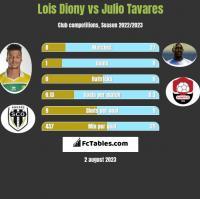 Lois Diony vs Julio Tavares h2h player stats