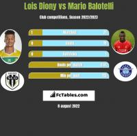 Lois Diony vs Mario Balotelli h2h player stats