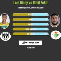 Lois Diony vs Nabil Fekir h2h player stats