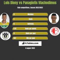 Lois Diony vs Panagiotis Vlachodimos h2h player stats