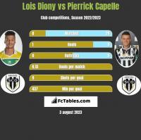 Lois Diony vs Pierrick Capelle h2h player stats