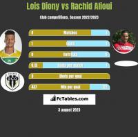 Lois Diony vs Rachid Alioui h2h player stats