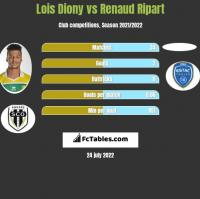 Lois Diony vs Renaud Ripart h2h player stats
