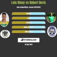 Lois Diony vs Robert Beric h2h player stats