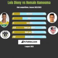Lois Diony vs Romain Hamouma h2h player stats
