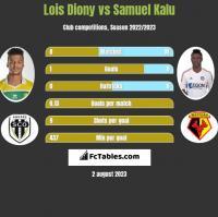Lois Diony vs Samuel Kalu h2h player stats