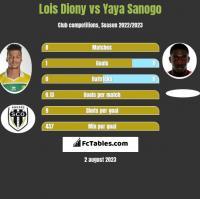 Lois Diony vs Yaya Sanogo h2h player stats