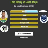 Lois Diony vs Josh Maja h2h player stats