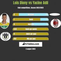 Lois Diony vs Yacine Adli h2h player stats