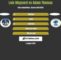 Lois Maynard vs Adam Thomas h2h player stats