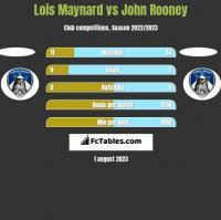 Lois Maynard vs John Rooney h2h player stats